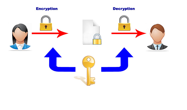 symmetricencryption